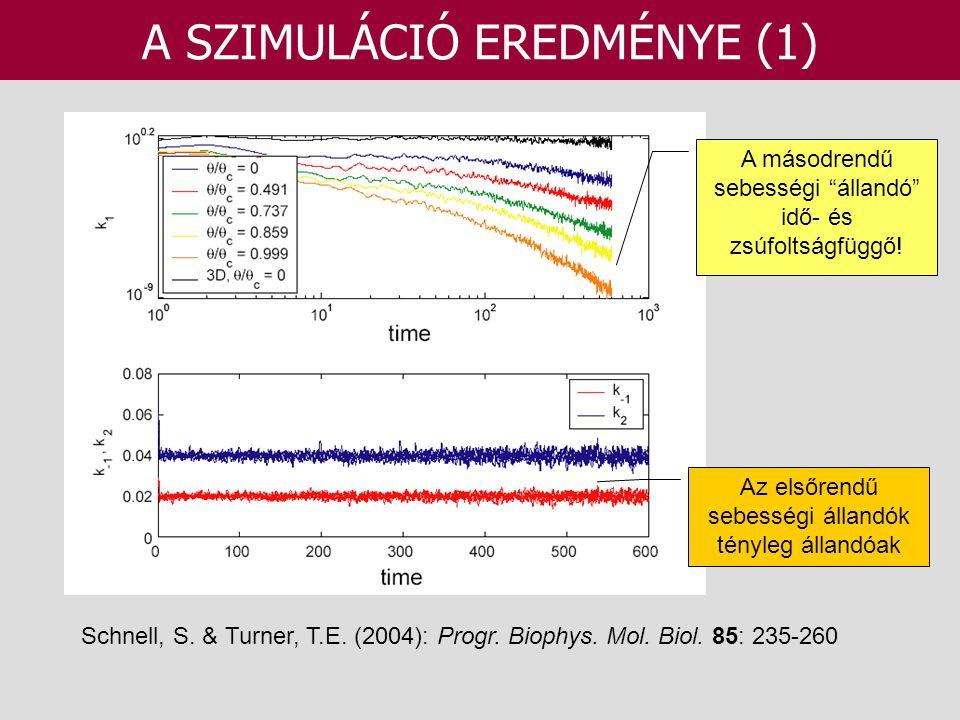 A SZIMULÁCIÓ EREDMÉNYE (1) Schnell, S. & Turner, T.E. (2004): Progr. Biophys. Mol. Biol. 85: 235-260 Az elsőrendű sebességi állandók tényleg állandóak