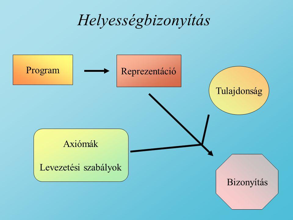 Helyességbizonyítás Program Reprezentáció Tulajdonság Axiómák Levezetési szabályok Bizonyítás