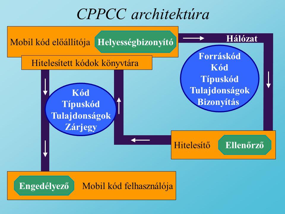 CPPCC architektúra Mobil kód előállítója Mobil kód felhasználója Helyességbizonyító Engedélyező Kód Típuskód Tulajdonságok Zárjegy Forráskód Kód Típuskód Tulajdonságok Bizonyítás Hálózat Hitelesítő Ellenőrző Hitelesített kódok könyvtára