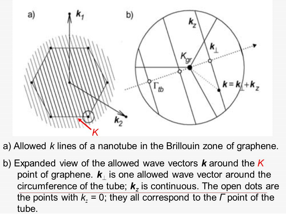 a) Allowed k lines of a nanotube in the Brillouin zone of graphene. b) Expanded view of the allowed wave vectors k around the K point of graphene. k 