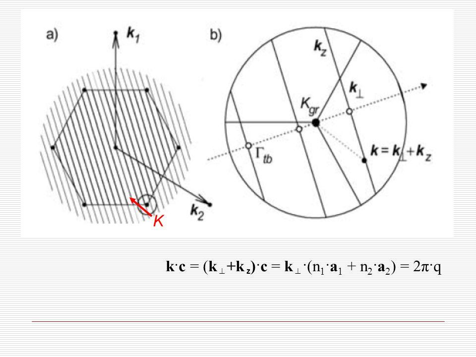 K k·c = (k  +k z )·c = k  ·(n 1 ·a 1 + n 2 ·a 2 ) = 2π·q