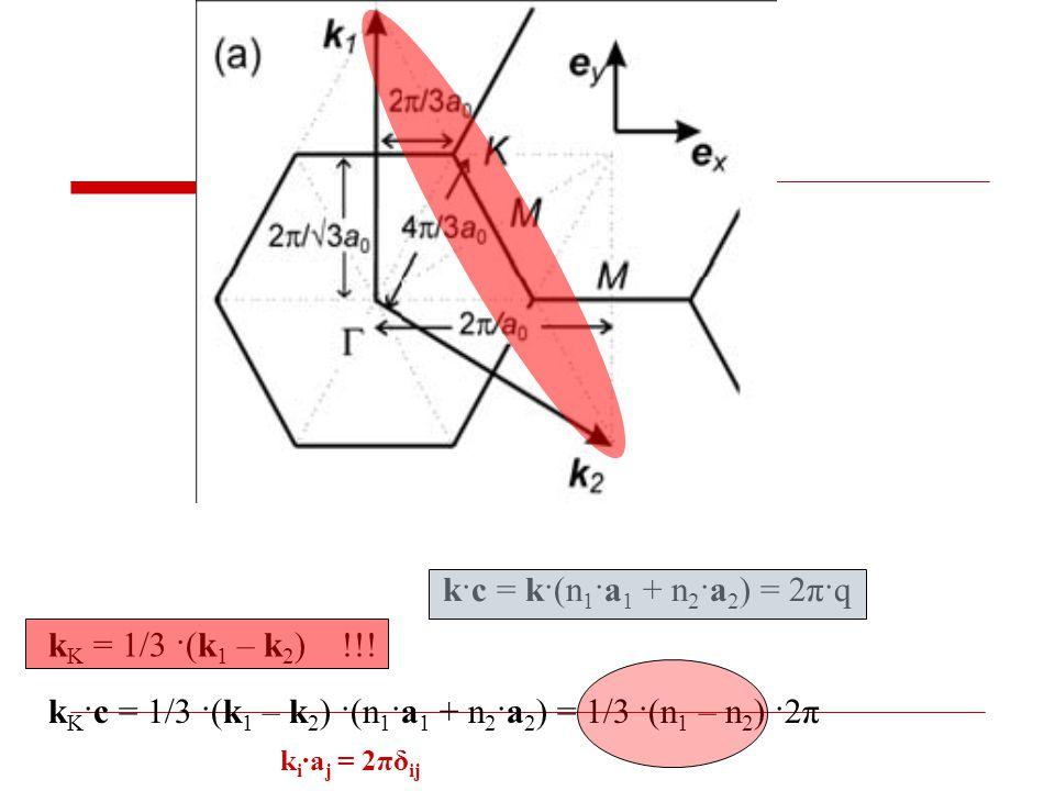 k i ·a j = 2πδ ij k·c = k·(n 1 ·a 1 + n 2 ·a 2 ) = 2π·q k K ·c = 1/3 ·(k 1 – k 2 ) ·(n 1 ·a 1 + n 2 ·a 2 ) = 1/3 ·(n 1 – n 2 ) ·2π k K = 1/3 ·(k 1 – k 2 ) !!!