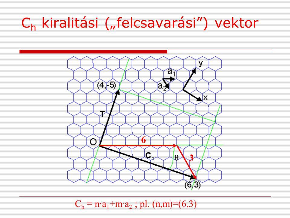"C h = n·a 1 +m·a 2 ; pl. (n,m)=(6,3) 6 3 C h kiralitási (""felcsavarási ) vektor"