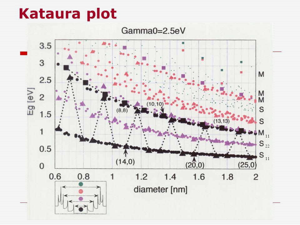 11 22 Kataura plot