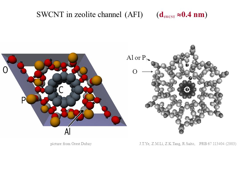 SWCNT in zeolite channel (AFI)(d SWCNT  0.4 nm) picture from Orest Dubay J.T.Ye, Z.M.Li, Z.K.Tang, R.Saito, PRB 67 113404 (2003) O Al or P