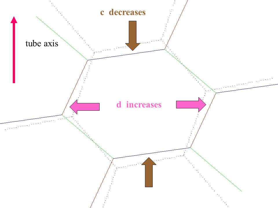 tube axis d increases c decreases