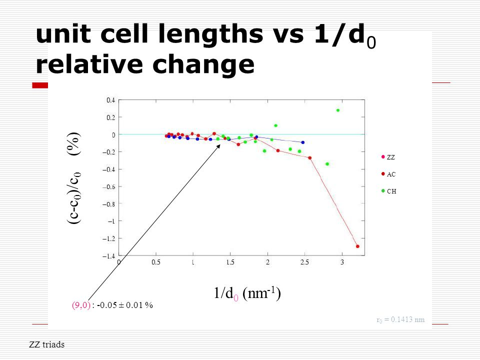 unit cell lengths vs 1/d 0 relative change 1/d 0 (nm -1 ) (c-c 0 )/c 0 (%).  ZZ  AC  CH r 0 = 0.1413 nm ZZ triads (9,0) : -0.05 ± 0.01 %