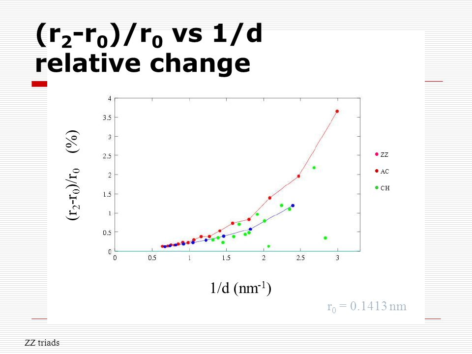 (r 2 -r 0 )/r 0 vs 1/d relative change 1/d (nm -1 ) (r 2 -r 0 )/r 0 (%).  ZZ  AC  CH r 0 = 0.1413 nm ZZ triads