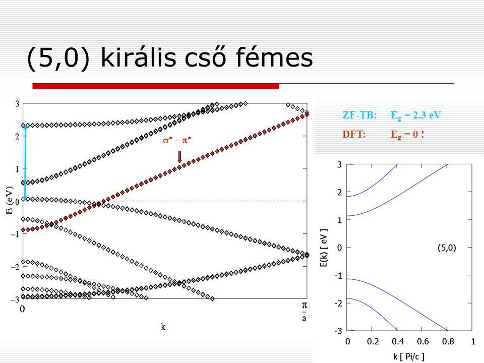     ZF-TB: E g = 2.3 eV DFT: E g = 0 ! (5,0) királis cső fémes