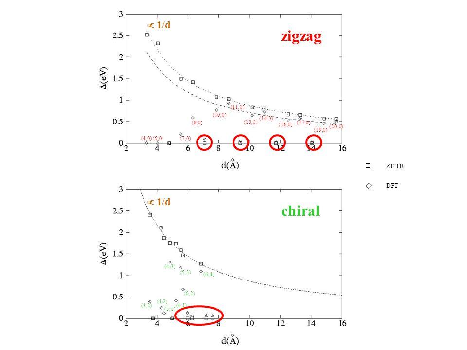 (20,0) zigzag chiral (19,0) (17,0) (16,0) (14,0) (13,0) (11,0) (10,0) (8,0) (7,0)(5,0)(4,0) (6,4) (6,2) (5,3) (6,1) (4,3) (5,1) (4,2) (3,2) ZF-TB DFT  1/d