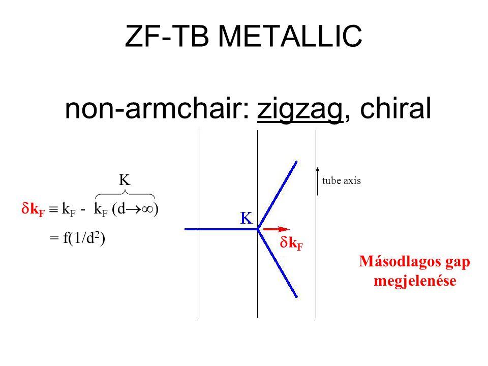 ZF-TB METALLIC non-armchair: zigzag, chiral kFkF  k F  k F - k F (d  ) = f(1/d 2 ) K tube axis Másodlagos gap megjelenése