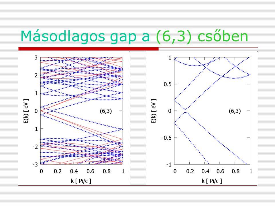 Másodlagos gap a (6,3) csőben