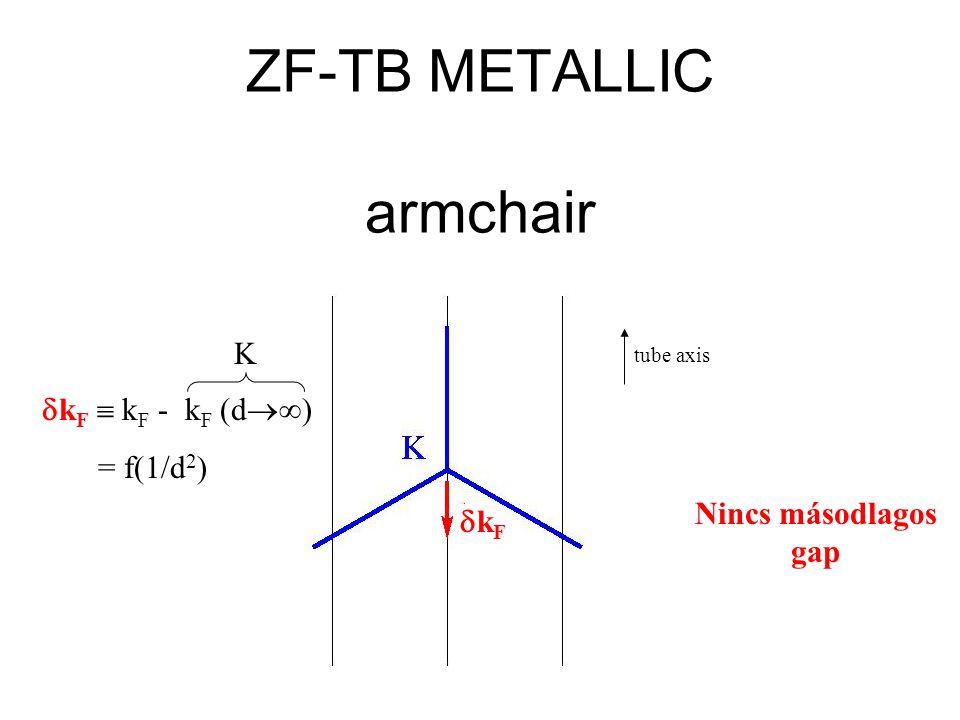 ZF-TB METALLIC armchair  k F  k F - k F (d  ) = f(1/d 2 ) K kFkF tube axis Nincs másodlagos gap