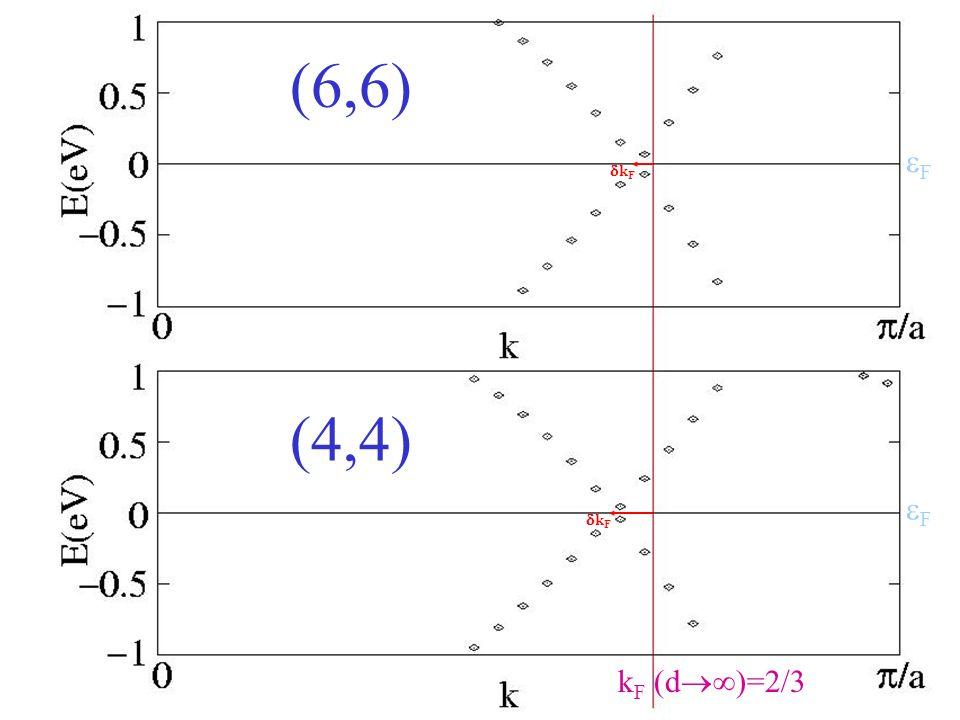 (6,6) (4,4) k F (d  )=2/3 kFkF kFkF FF FF