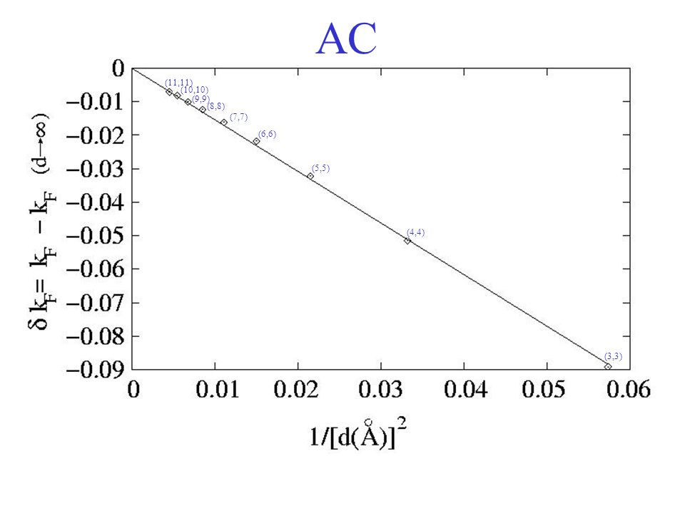 AC (3,3) (4,4) (5,5) (6,6) (7,7) (8,8) (9,9) (10,10) (11,11)
