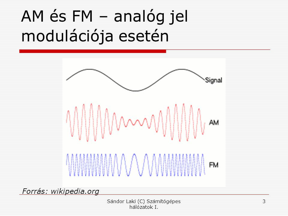 AM és FM – analóg jel modulációja esetén Sándor Laki (C) Számítógépes hálózatok I.