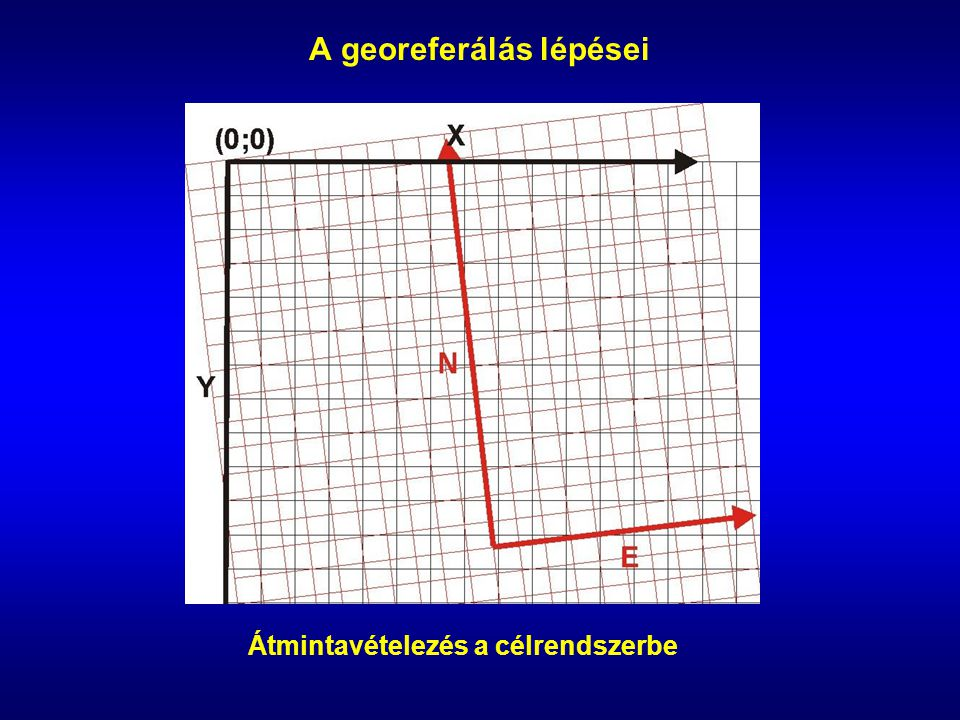 A georeferálás lépései Átmintavételezés a célrendszerbe