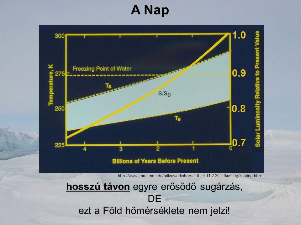 A Nap hosszú távon egyre erősödő sugárzás, DE ezt a Föld hőmérséklete nem jelzi! http://www.ima.umn.edu/talks/workshops/10-29-11-2.2001/kasting/kastin