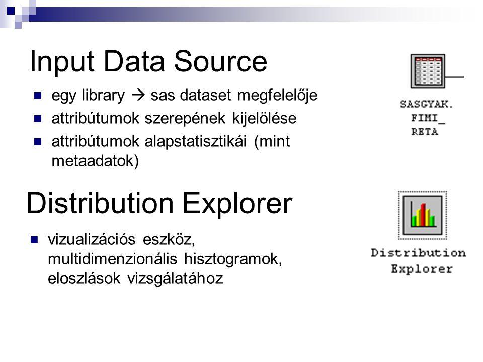 Input Data Source egy library  sas dataset megfelelője attribútumok szerepének kijelölése attribútumok alapstatisztikái (mint metaadatok) vizualizációs eszköz, multidimenzionális hisztogramok, eloszlások vizsgálatához Distribution Explorer