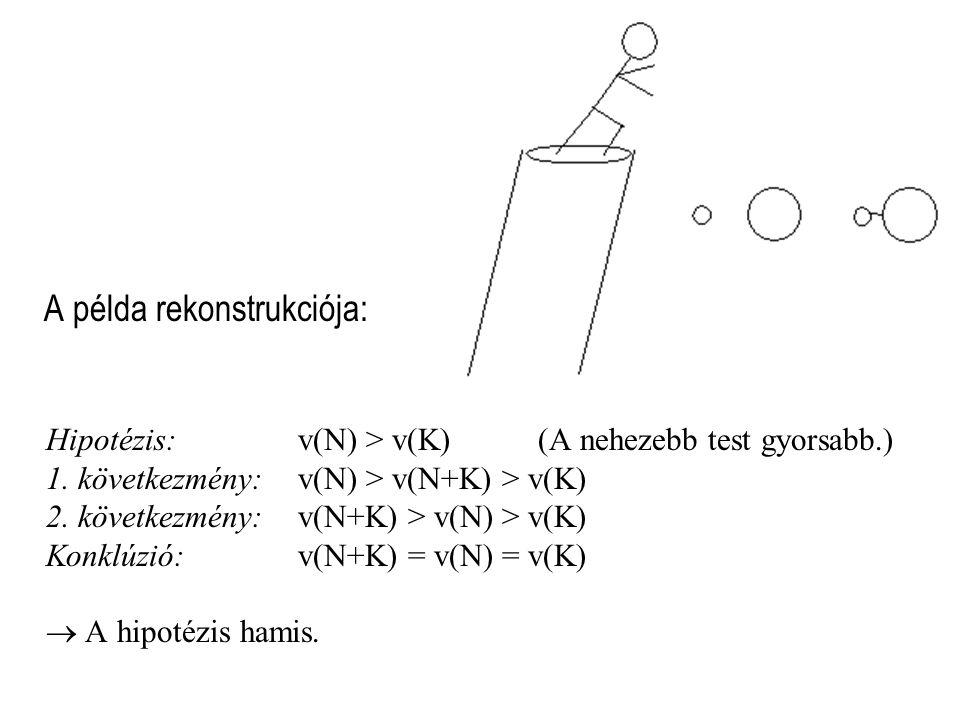 A példa rekonstrukciója: Hipotézis: v(N) > v(K) (A nehezebb test gyorsabb.) 1.