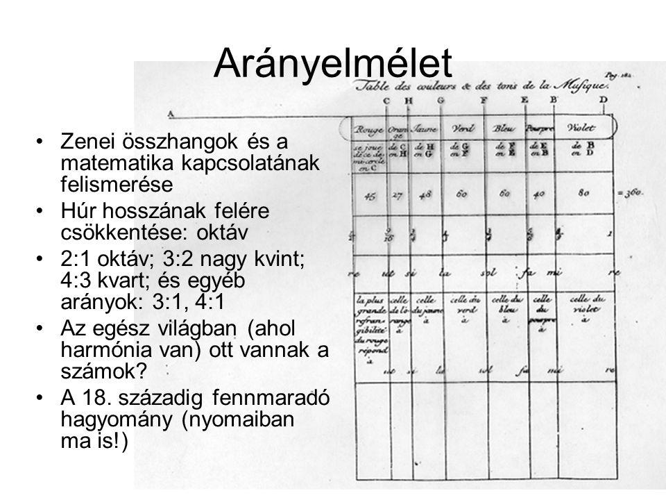 Arányelmélet Zenei összhangok és a matematika kapcsolatának felismerése Húr hosszának felére csökkentése: oktáv 2:1 oktáv; 3:2 nagy kvint; 4:3 kvart; és egyéb arányok: 3:1, 4:1 Az egész világban (ahol harmónia van) ott vannak a számok.