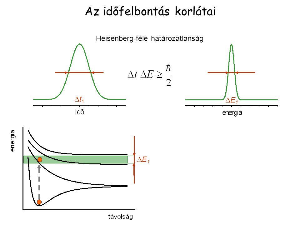 E1E1 t1t1 Az időfelbontás korlátai E1E1 Heisenberg-féle határozatlanság
