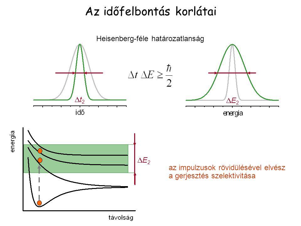 Az időfelbontás korlátai az impulzusok rövidülésével elvész a gerjesztés szelektivitása t2t2 E2E2 E2E2 Heisenberg-féle határozatlanság