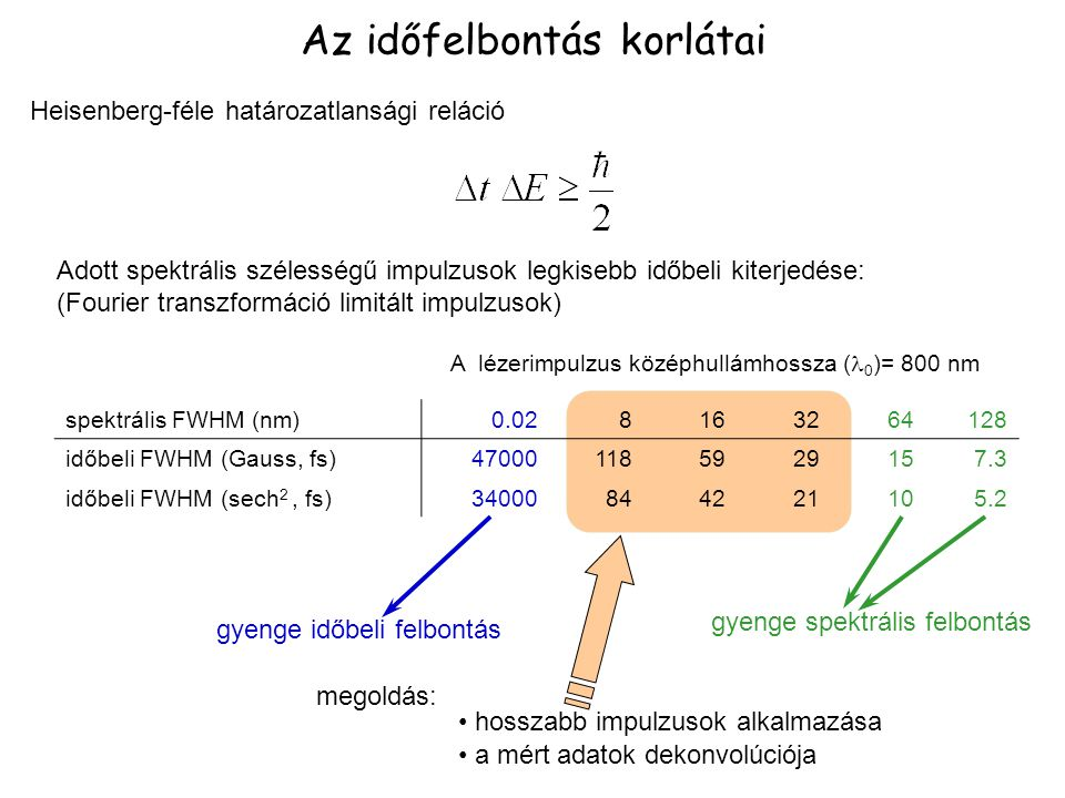 Az időfelbontás korlátai Heisenberg-féle határozatlansági reláció spektrális FWHM (nm)0.028163264128 időbeli FWHM (Gauss, fs)470001185929157.3 időbeli