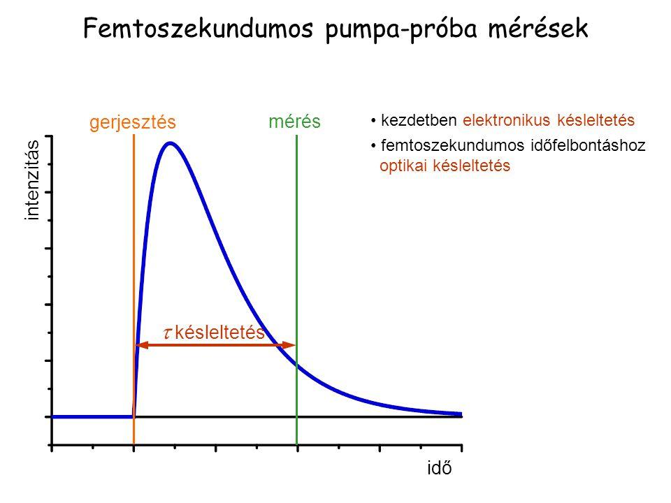 Femtoszekundumos pumpa-próba mérések mérés  késleltetés gerjesztés idő intenzitás kezdetben elektronikus késleltetés femtoszekundumos időfelbontáshoz