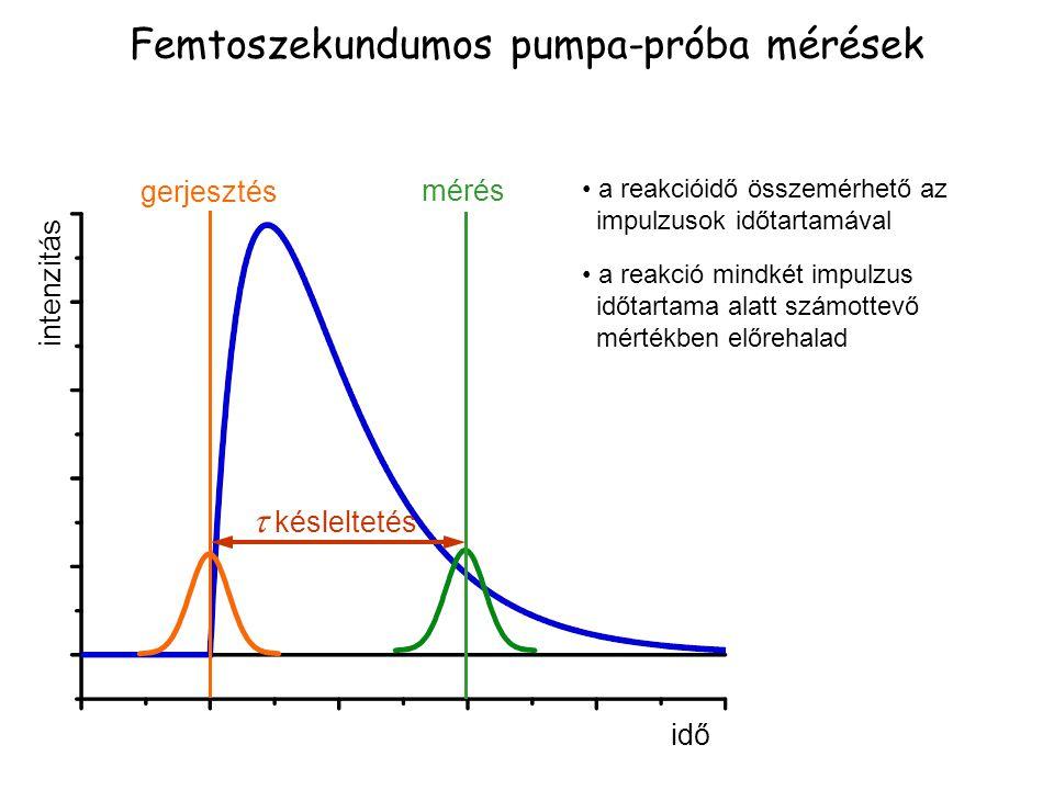 Femtoszekundumos pumpa-próba mérések idő intenzitás mérés  késleltetés gerjesztés a reakcióidő összemérhető az impulzusok időtartamával a reakció min