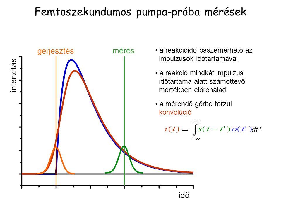 Femtoszekundumos pumpa-próba mérések idő intenzitás gerjesztés mérés a reakcióidő összemérhető az impulzusok időtartamával a reakció mindkét impulzus