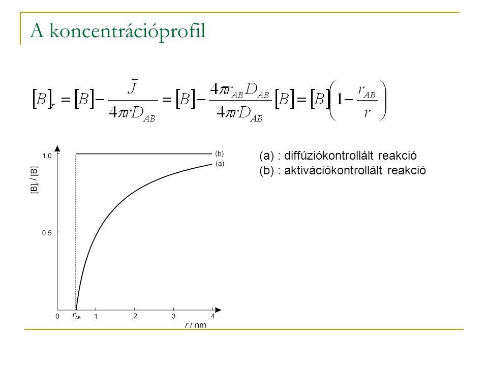 A koncentrációprofil (a): diffúziókontrollált reakció (b): aktivációkontrollált reakció