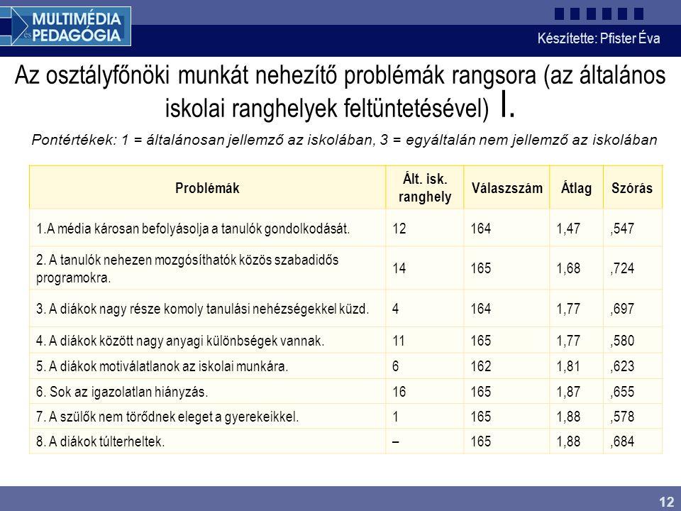 Készítette: Pfister Éva 12 Az osztályfőnöki munkát nehezítő problémák rangsora (az általános iskolai ranghelyek feltüntetésével) I. Pontértékek: 1 = á