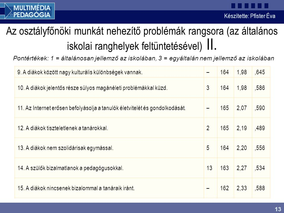 Készítette: Pfister Éva 13 Az osztályfőnöki munkát nehezítő problémák rangsora (az általános iskolai ranghelyek feltüntetésével) II. Pontértékek: 1 =