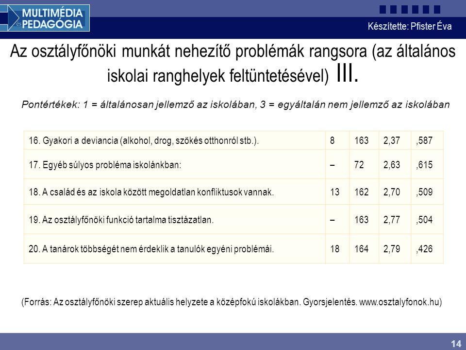 Készítette: Pfister Éva 14 Az osztályfőnöki munkát nehezítő problémák rangsora (az általános iskolai ranghelyek feltüntetésével) III. Pontértékek: 1 =
