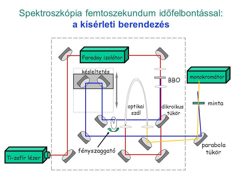 Spektroszkópia femtoszekundum időfelbontással: a kísérleti berendezés pump-probe 3 késleltetés Faraday izolátor BBO dikroikus tükör monokromátor minta parabola tükör optikai szál fényszaggató Ti-zafír lézer