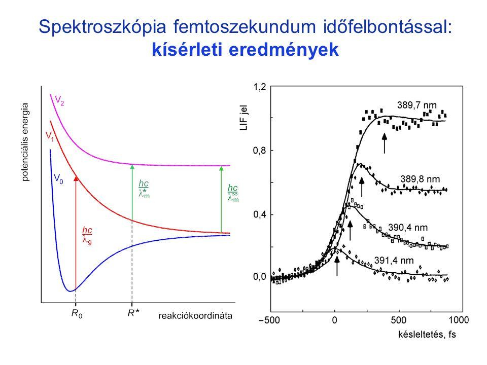 Spektroszkópia femtoszekundum időfelbontással: kísérleti eredmények pump-probe 6
