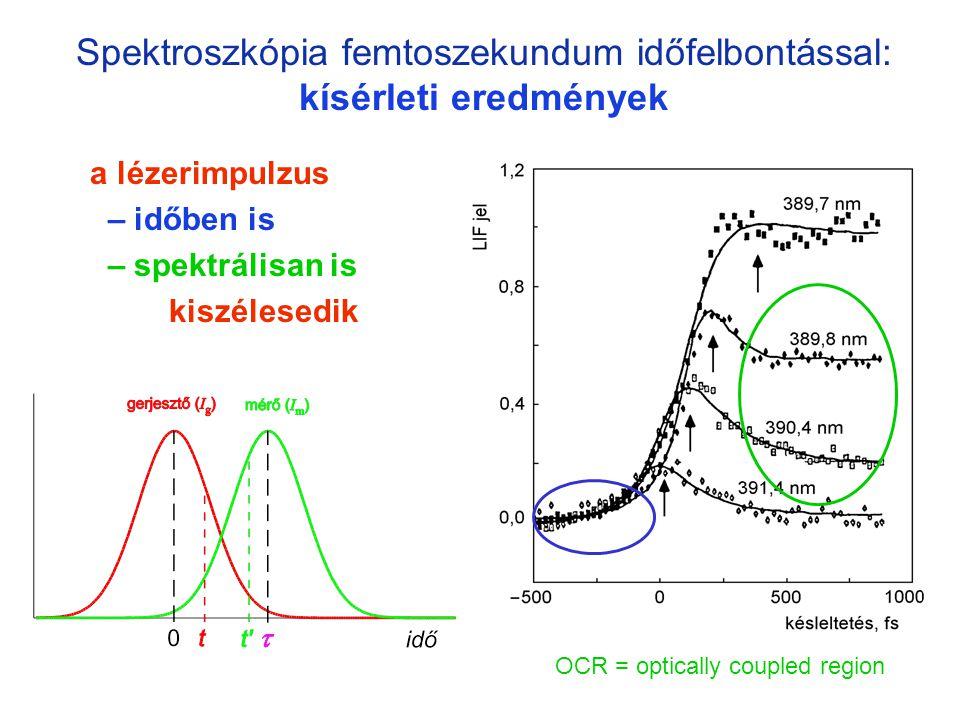 Spektroszkópia femtoszekundum időfelbontással: kísérleti eredmények a lézerimpulzus – időben is – spektrálisan is kiszélesedik konvolúció OCR = optica