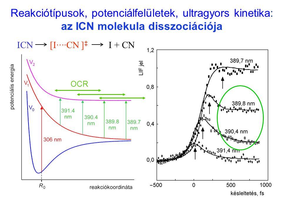 Reakciótípusok, potenciálfelületek, ultragyors kinetika: az ICN molekula disszociációja ICNI + CN[I····CN ] ‡ I ··· CN OCR