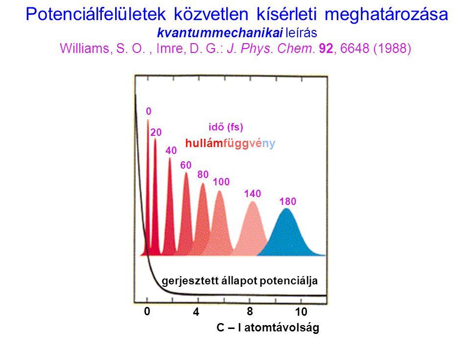 Potenciálfelületek közvetlen kísérleti meghatározása kvantummechanikai leírás Williams, S. O., Imre, D. G.: J. Phys. Chem. 92, 6648 (1988) gerjesztett