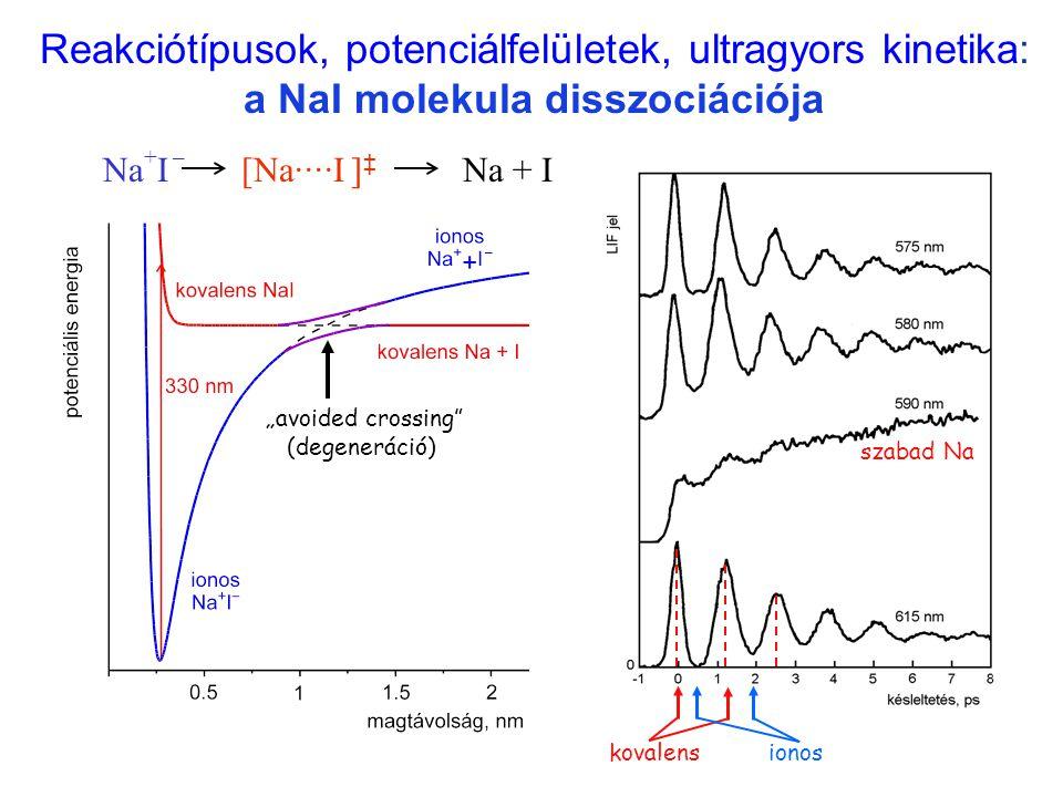 """Reakciótípusok, potenciálfelületek, ultragyors kinetika: a NaI molekula disszociációja Na ··· I Na + I – Na + I[Na····I ] ‡ """"avoided crossing"""" (degene"""