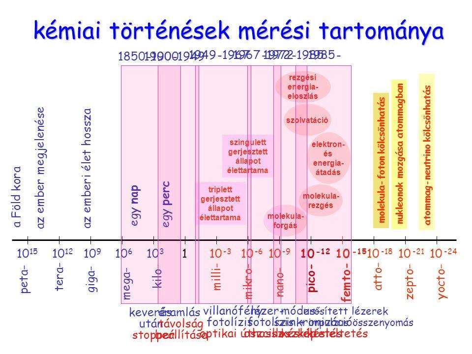 időskála 3 kémiai történések mérési tartománya 10 15 10 12 10 9 10 -15 10 -18 10 -21 10 -24 10 6 10 3 10 -6 10 -3 10 -9 10 -12 1 tera- giga- mega- kilo- mikro- milli- nano- pico- femto- atto- zepto- yocto- peta- a Föld kora az ember megjelenése az emberi élet hossza egy nap egy perc molekula-foton kölcsönhatás nukleonok mozgása atommagban atommag-neutrino kölcsönhatás triplett gerjesztett állapot élettartama szingulett gerjesztett állapot élettartama molekula- forgás molekula- rezgés elektron- és energia- átadás szolvatáció rezgési energia- eloszlás 1850 -1900 keverés után stopper 1900 -1949 áramlás távolság beállítása 1949 -1967 villanófény fotolízis optikai úthossz 1967 -1972 lézer- fotolízis oszcilloszkóp 1972 -1985 módus- szinkronizáció késleltetés 1985 - erősített lézerek + impulzus összenyomás késleltetés