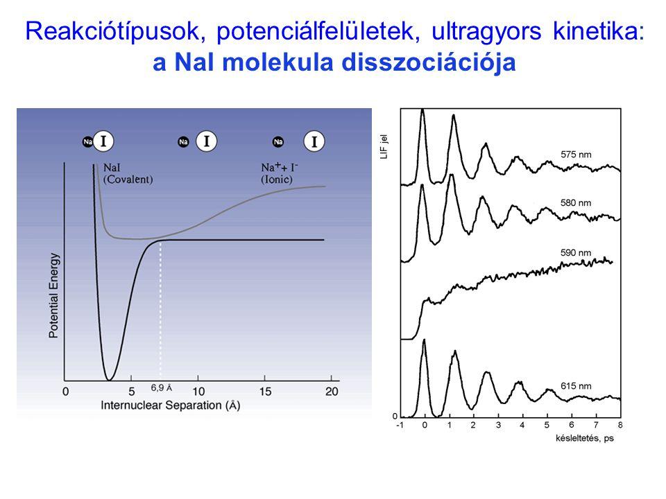 Reakciótípusok, potenciálfelületek, ultragyors kinetika: a NaI molekula disszociációja Na ··· I / 2