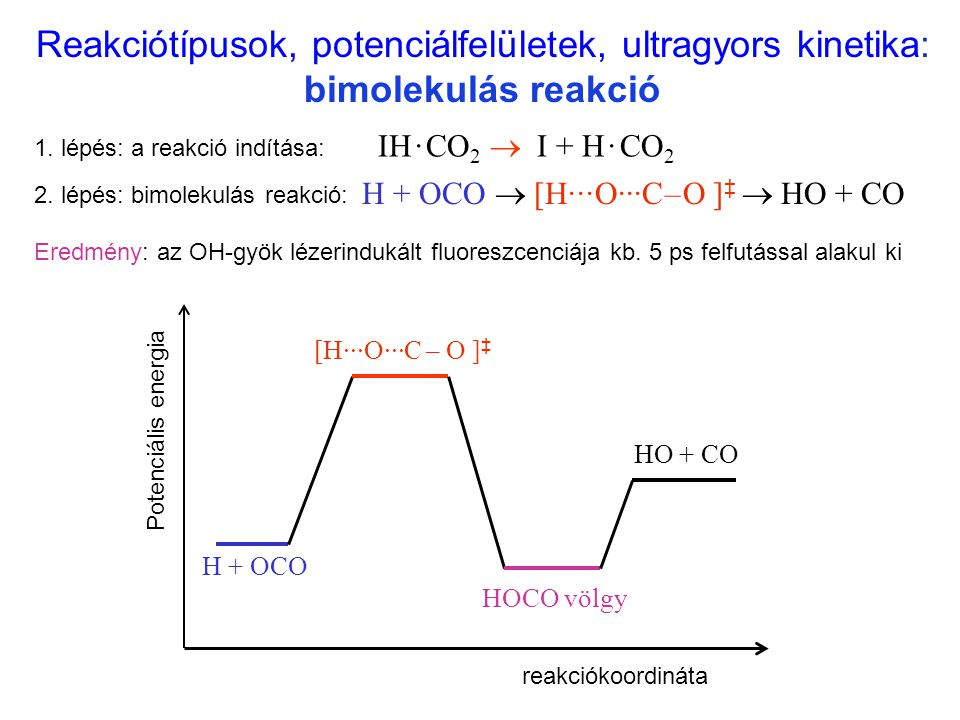 H + OCO  [H···O···C – O ] ‡  HO + CO 1. lépés: a reakció indítása: IH · CO 2  I + H · CO 2 2. lépés: bimolekulás reakció: Potenciális energia reakc