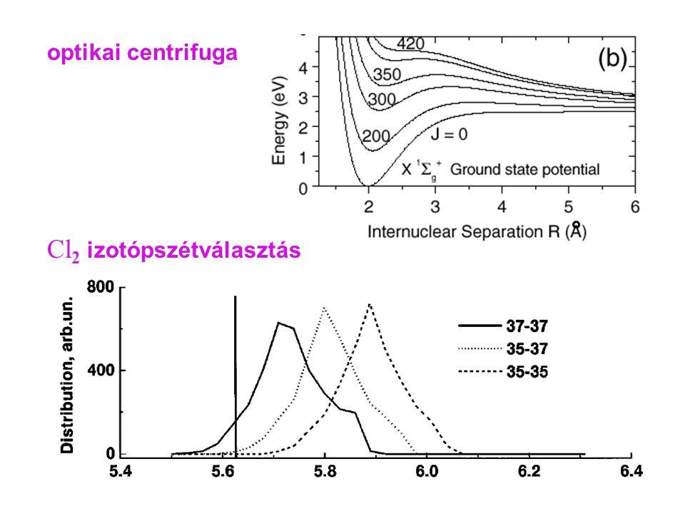 optikai centrifuga Cl 2 izotópszétválasztás centrifuga 2