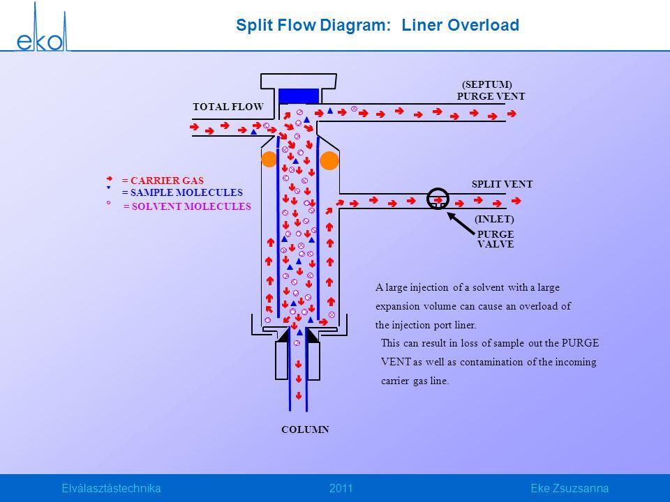 Elválasztástechnika2011Eke Zsuzsanna Split Flow Diagram: Liner Overload (INLET) PURGE VALVE (SEPTUM) PURGE VENT SPLIT VENT TOTAL FLOW COLUMN = CARRIER