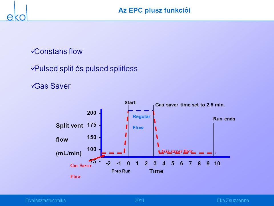 Elválasztástechnika2011Eke Zsuzsanna Az EPC plusz funkciói Constans flow Pulsed split és pulsed splitless Gas Saver Split vent flow (mL/min) 200 - 175