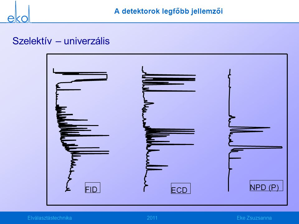 Elválasztástechnika2011Eke Zsuzsanna A detektorok legfőbb jellemzői Szelektív – univerzális