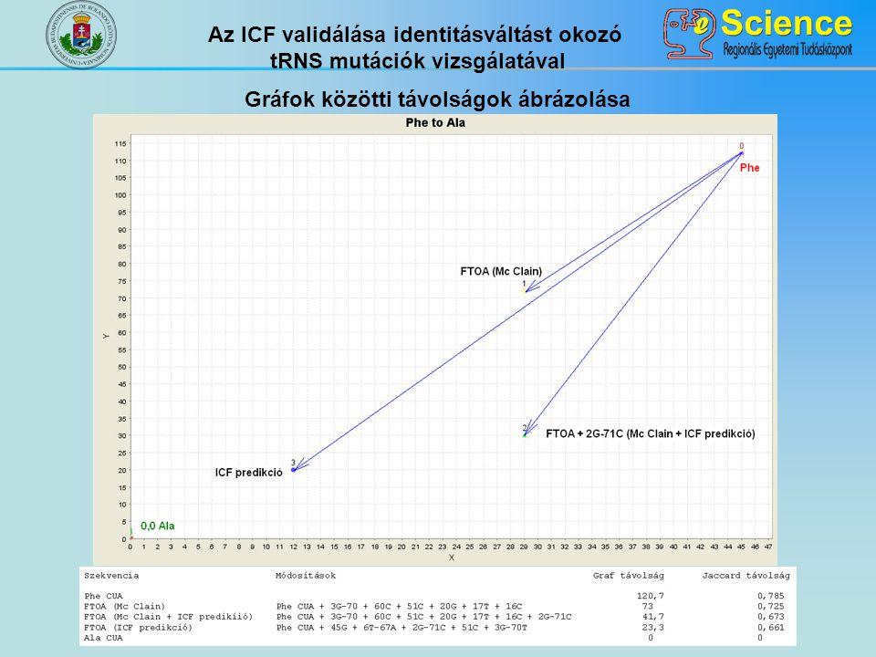 Gráfok közötti távolságok ábrázolása Az ICF validálása identitásváltást okozó tRNS mutációk vizsgálatával