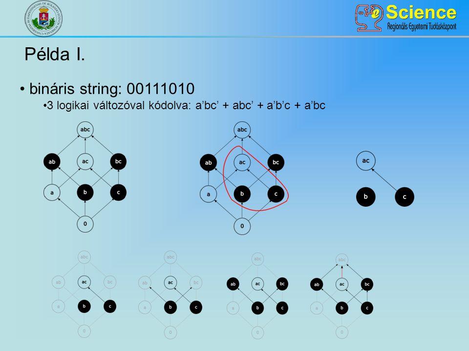 Példa I. bináris string: 00111010 3 logikai változóval kódolva: a'bc' + abc' + a'b'c + a'bc